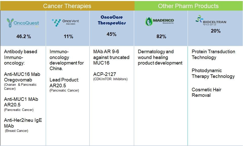 Quest Pharmatech Inc